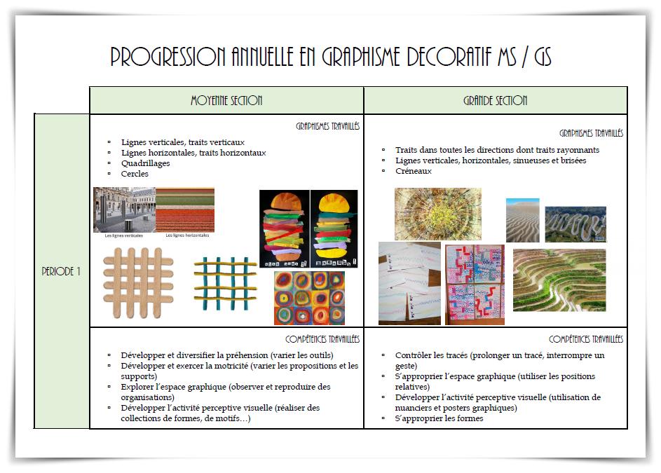 Programmation et progression en graphisme décoratif MS/GS