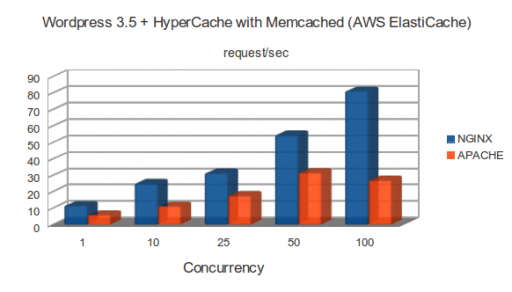 m1.small: WordPress 3.5 + HyperCache with Memcached (AWS ElastiCache)