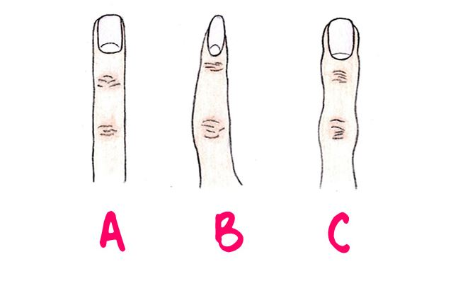 What kind of Person are You? Your Fingers Can Reveal Your Personality