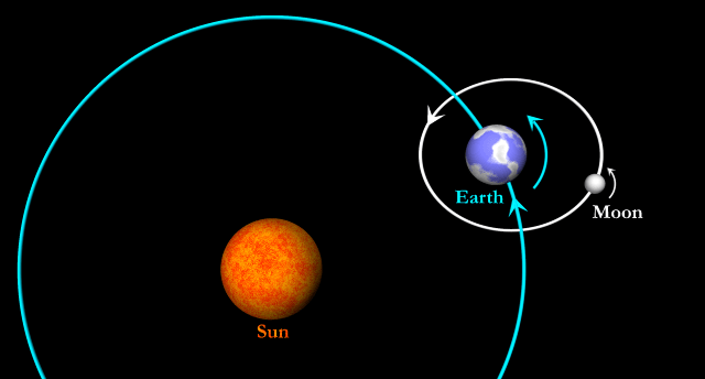 earth-moon-sun-and-the-number-108