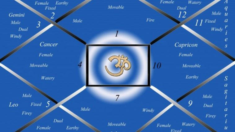 12 Houses in Astrology