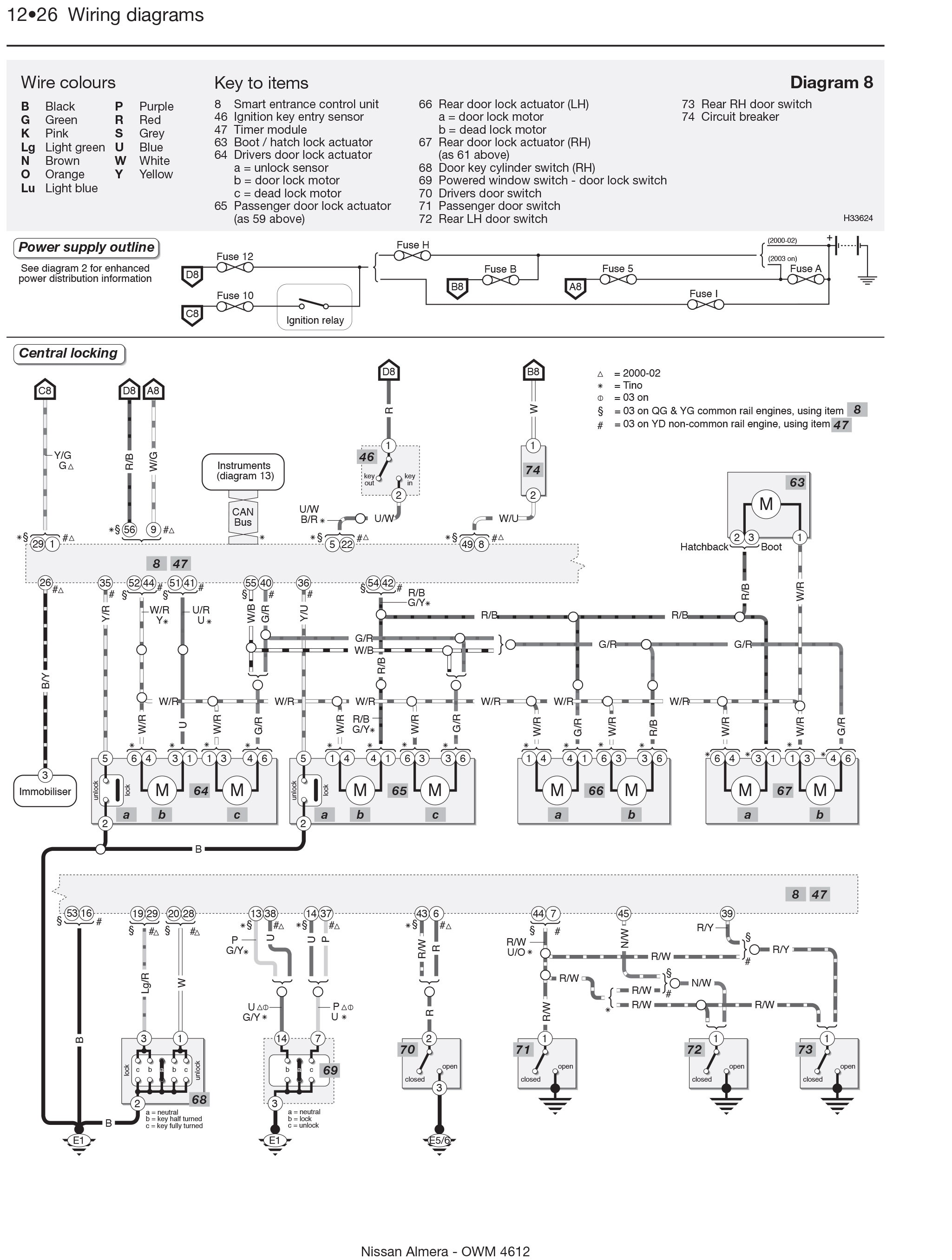 Nissan almera engine diagram radio wiring diagram nissan almera
