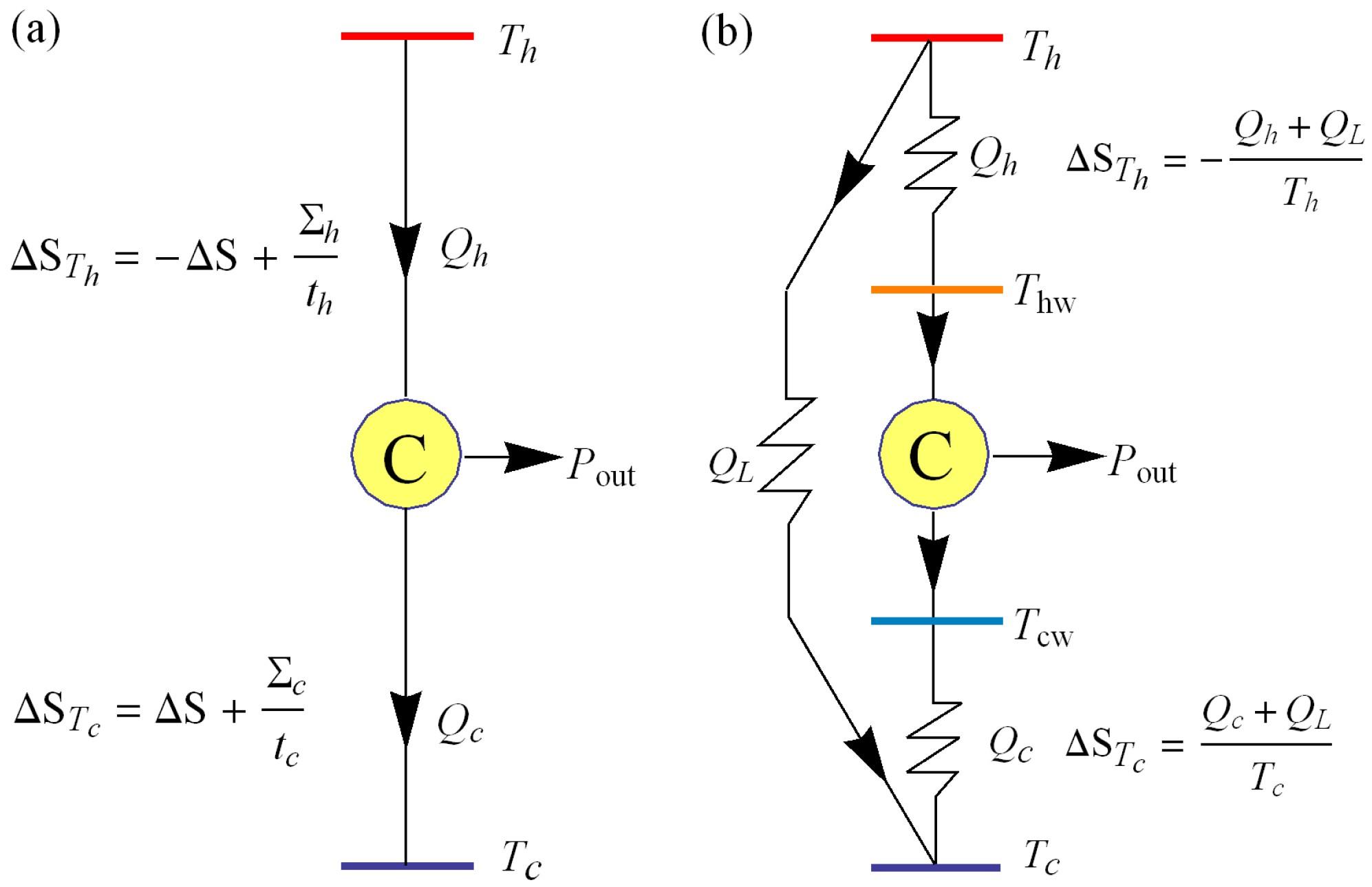 Carnot Engine Diagram