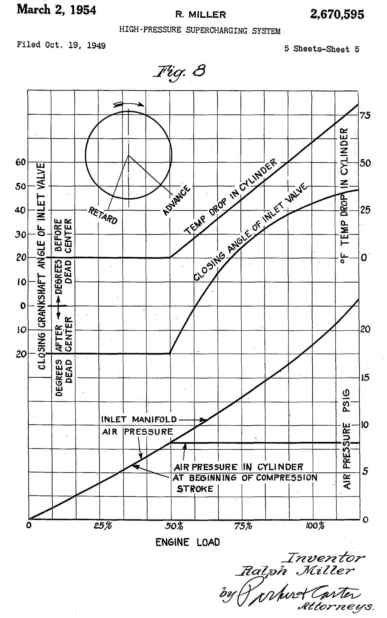 Valve Timing Diagram For Four Strokesel Engine