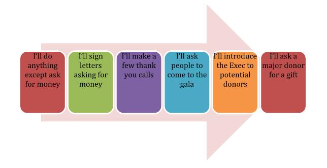 Raising a fundraising board
