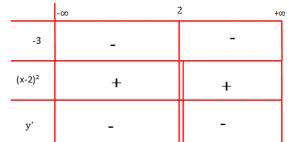 Teorema Ferma