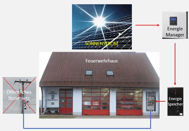 Mit Sonnenstrom versorgtes Feuerwehrhaus - PV-Anlage, multifunktionales Energie-Management-System (Kurzname: EOS-BRES), Blackoutresistenter Energiespeicher