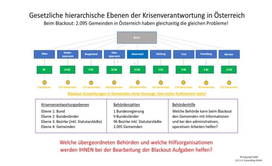 Gesetzliche hierarchische Ebenen der Krisenverantwortung in Österreich