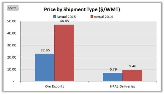 NIKL-Average Price by Sales Type September YOY 2015 vs. 2014