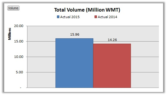 NIKL-Total Volume September YOY 2015 vs. 2014