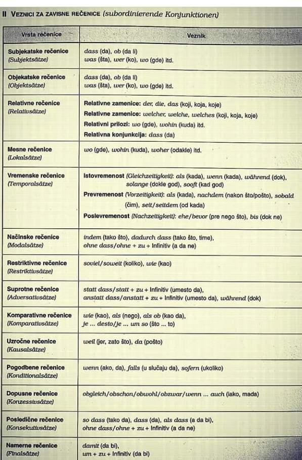 Veznici za zavisne rečenice