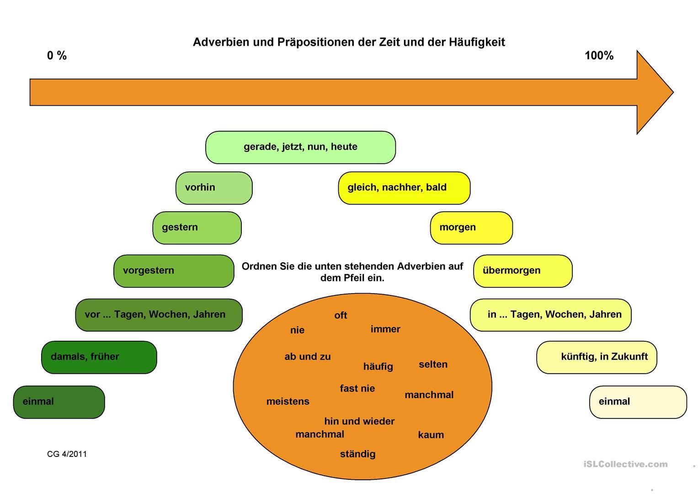Adverbien und Präpositionen der Zeit und der Häufigkeit