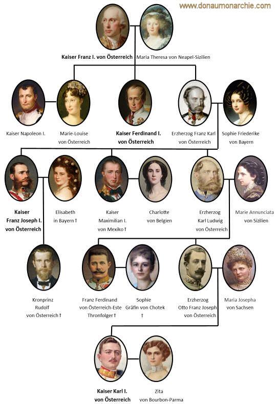 Kaiser von Österreich - Stammbaum