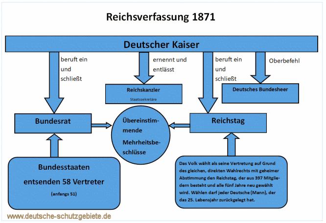 Reichsverfassung 1871