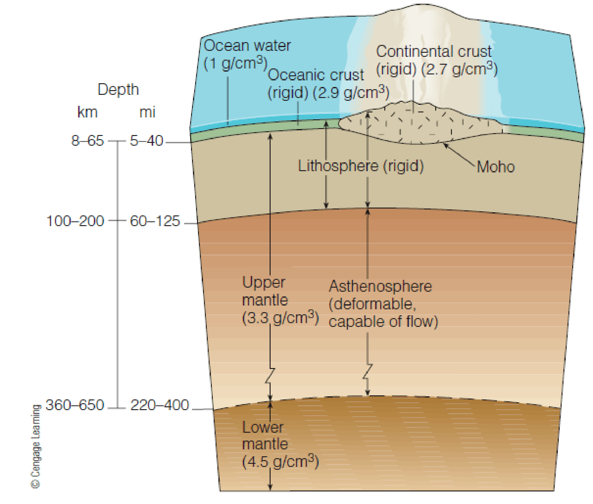 Figure 10 4 Cross Section Through Earths Lithosphere