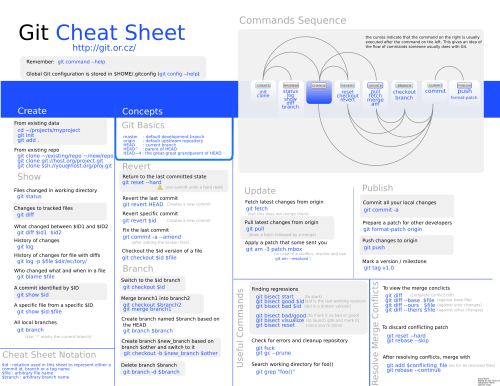 http://ktown.kde.org/%7Ezrusin/git/git-cheat-sheet-large.png