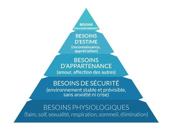 Représentation de la pyramide de Maslow et développement personnel