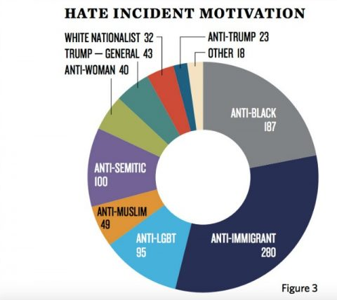 ten-day-hate-incident-graph