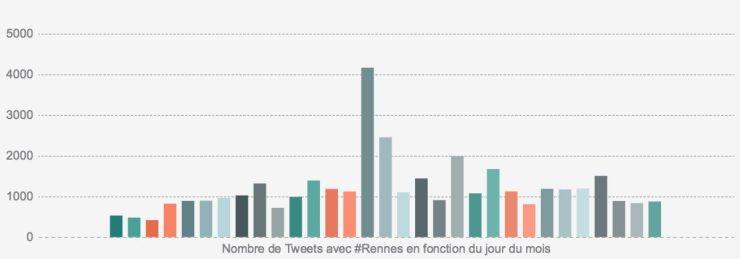 Rennes 2016 au quotidien