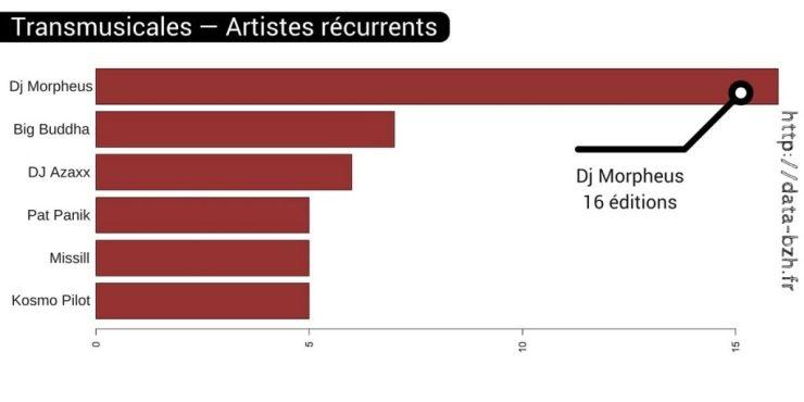 Artistes récurrents des Transmusicales de Rennes