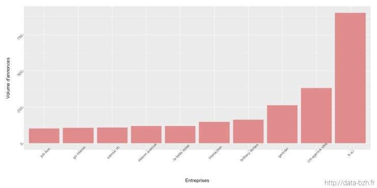 10 entreprises qui ont proposé le plus de postes