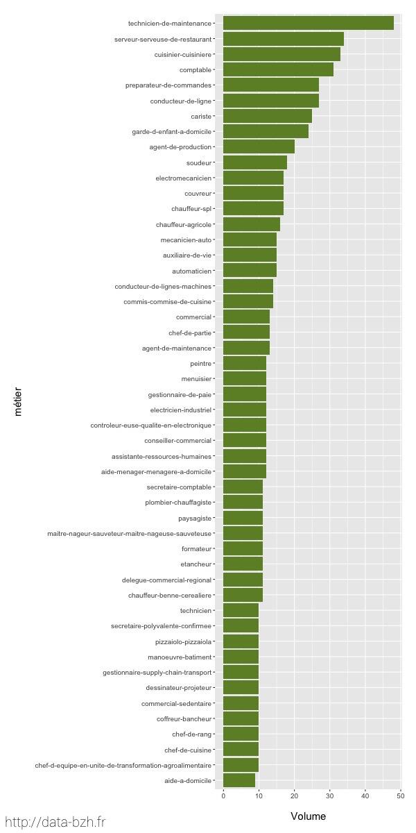 Les 50 métiers les plus demandés