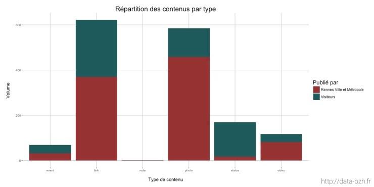 Types de contenus sur la page facebook de Rennes Metropole
