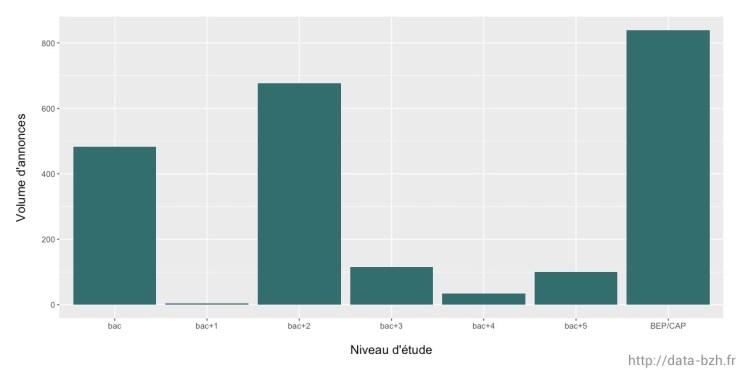Volume d'annonces en fonction du niveau d'étude requis