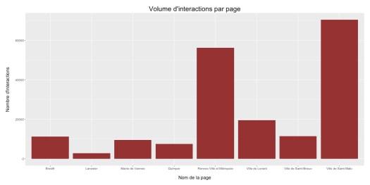 Volume des interactions sur les pages facebook des villes bretonnes