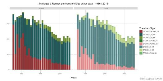 Mariages à Rennes par age et par sexe