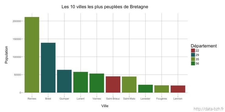 Diagramme en barres des 10 villes les plus peuplées de Bretagne