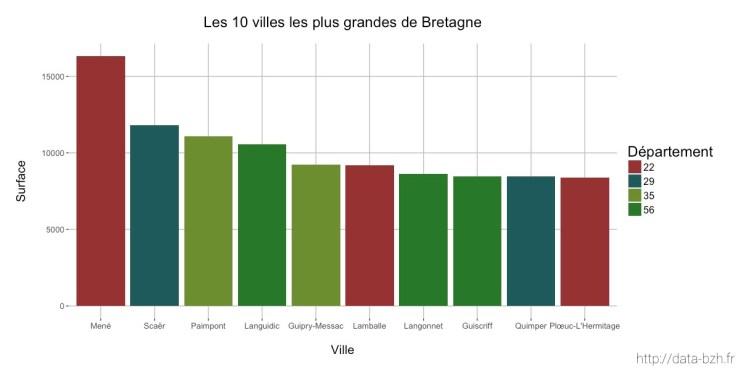 Diagramme en barres des 10 villes les plus grandes de Bretagne