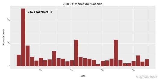 Rennes au quotidien —Juin 2016