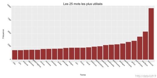 Text mining de #Rennes en Juin