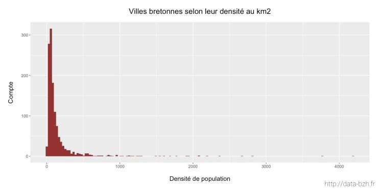 Histogramme des densités de population