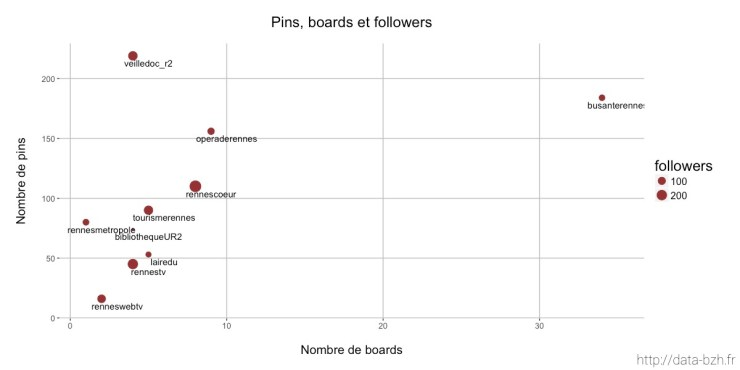 Rennes Pinterest : pins boards et followers