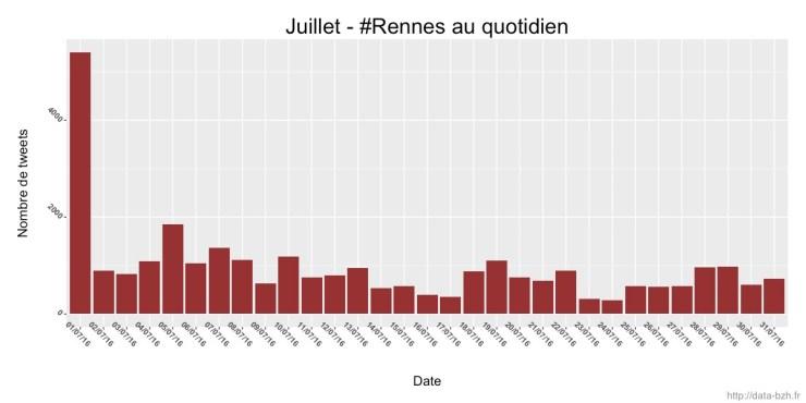 Rennes au quotidien en juillet 2016