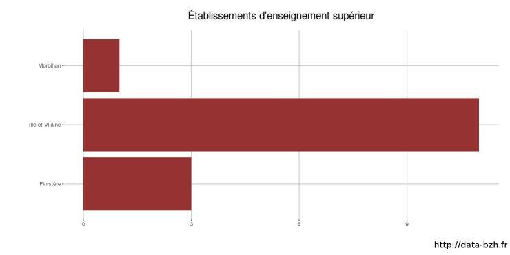 Établissements d'enseignement supérieur en bretagne