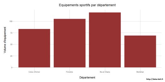 equipements-sportifs-par-departement-jeux-de-donnees-1