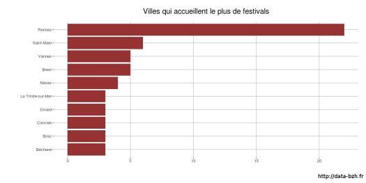 Festivals par ville