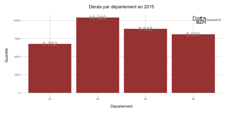 Décès par département en 2015