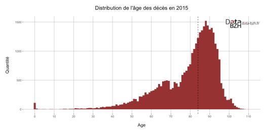 Distribution de l'âge des décès en 2015