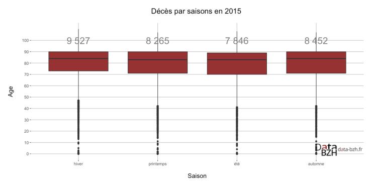 Décès par saisons en 2015