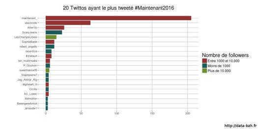 Utilisateurs ayant tweeté #Maintenant2016