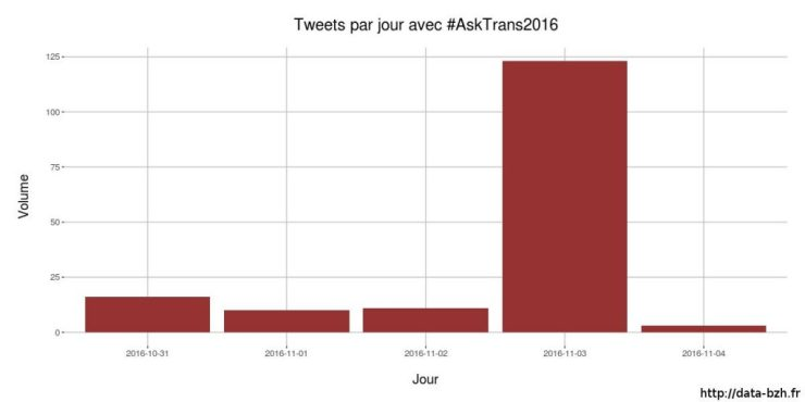 Volume de Tweets #AskTrans2016