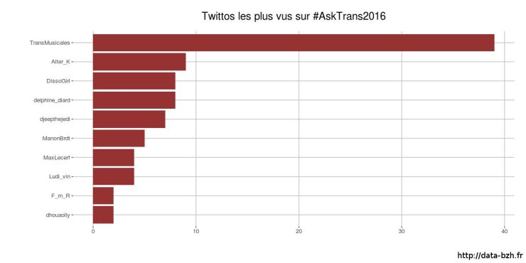 Twittps avec RT asktrans2016