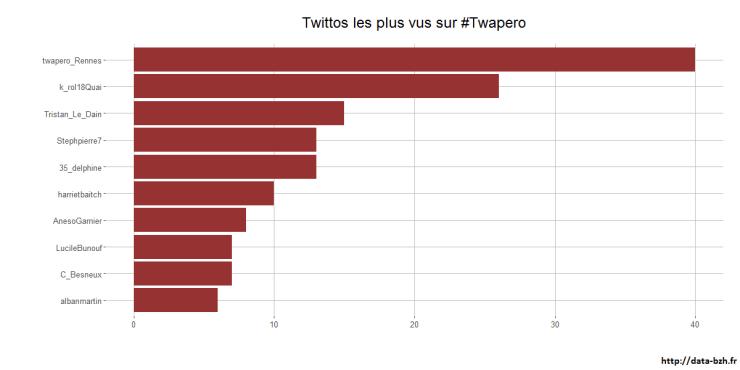 twittos-les-plus-vus-sur-#twapero