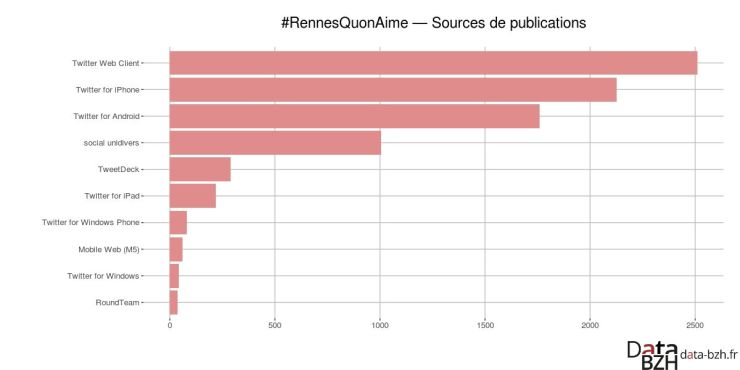 Sources de publication