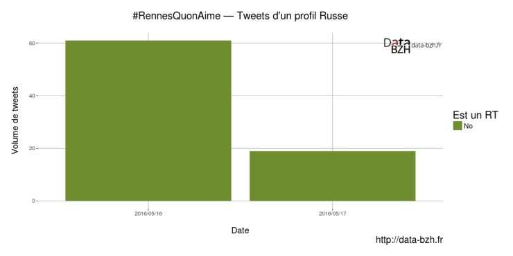 Tweets en Russe