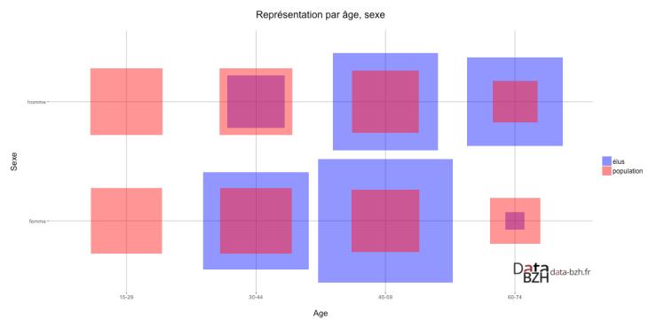 Représentation par âge, sexe